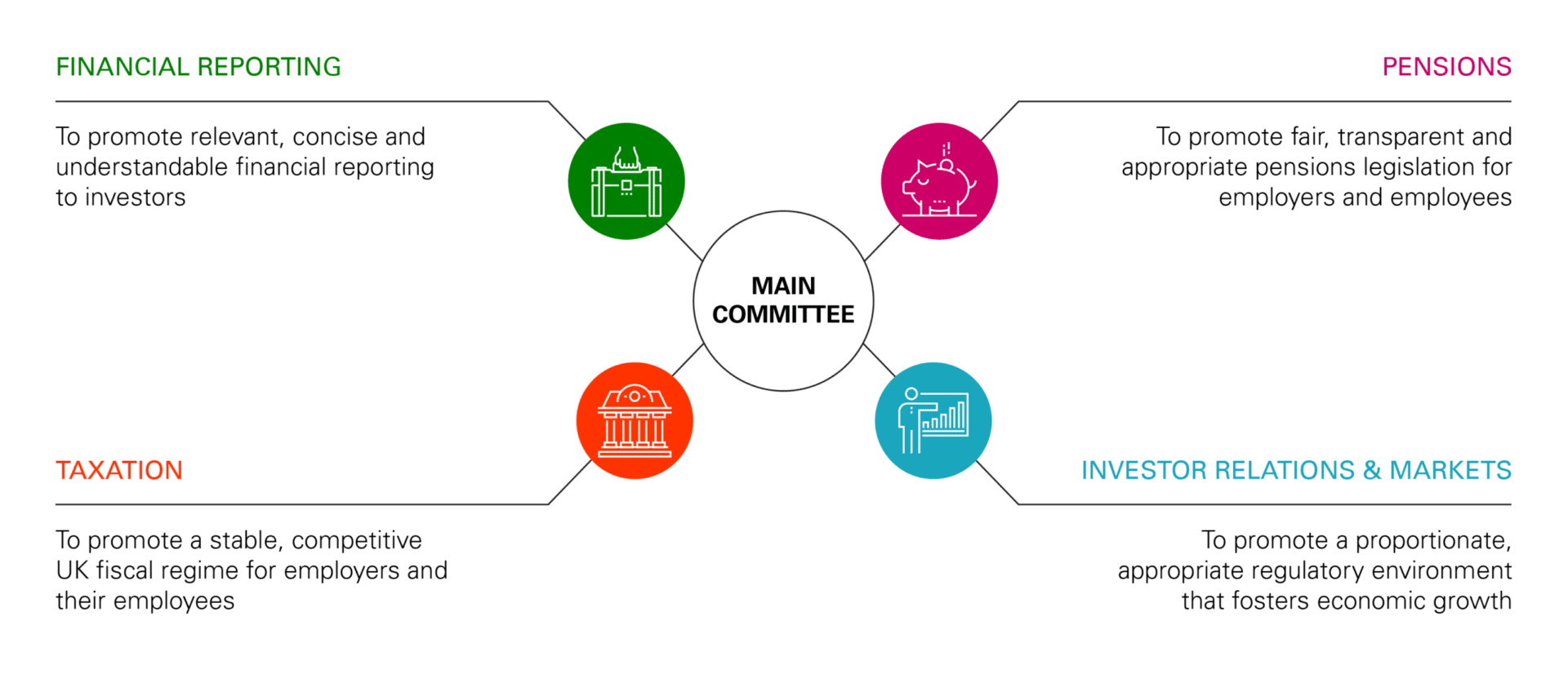the 100 group committee structure